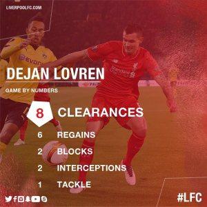 Lovren's impressive stats vs Dormund